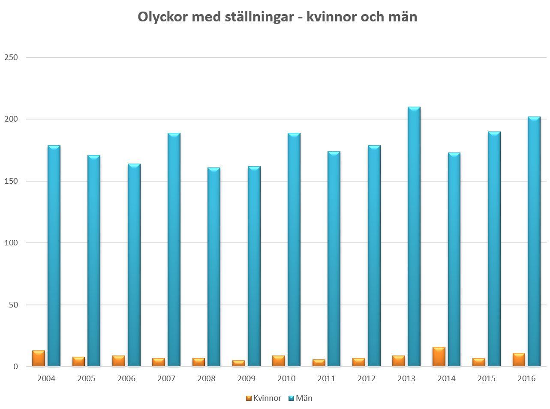 Arbetsskadestatistik Om Stallningar Arbetsmiljoverket