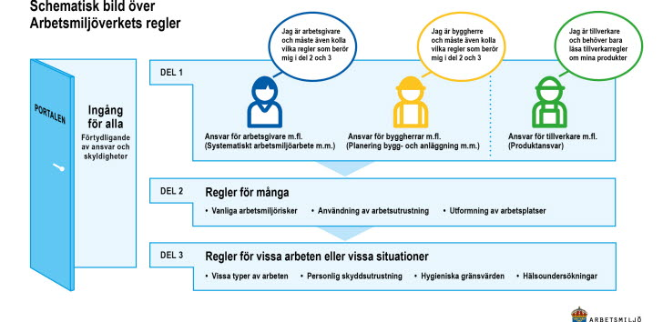 Schematiskt bild över arbetsmiljöarbetets reglerverk